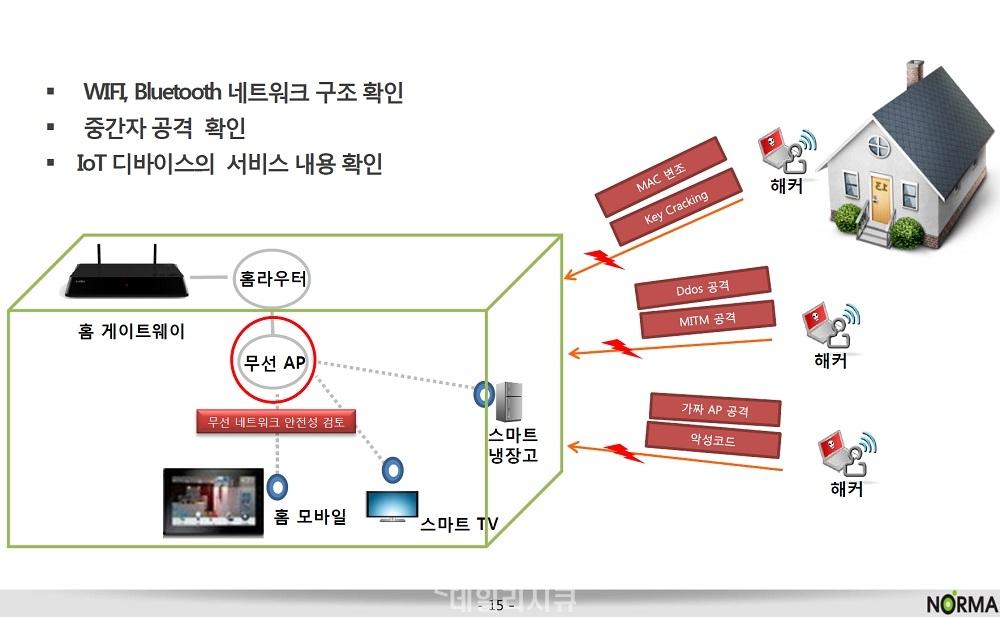 ▲ 노르마의 IoT 점검 방법