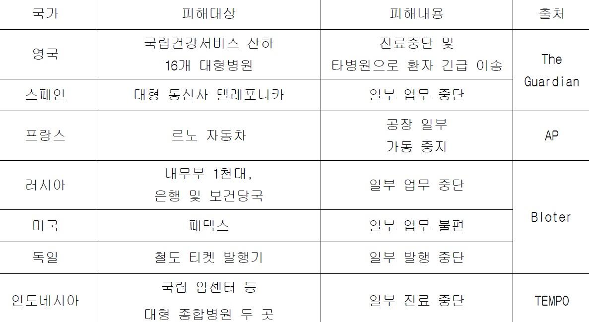 ▲ 한국랜섬웨어침해대응센터 제공
