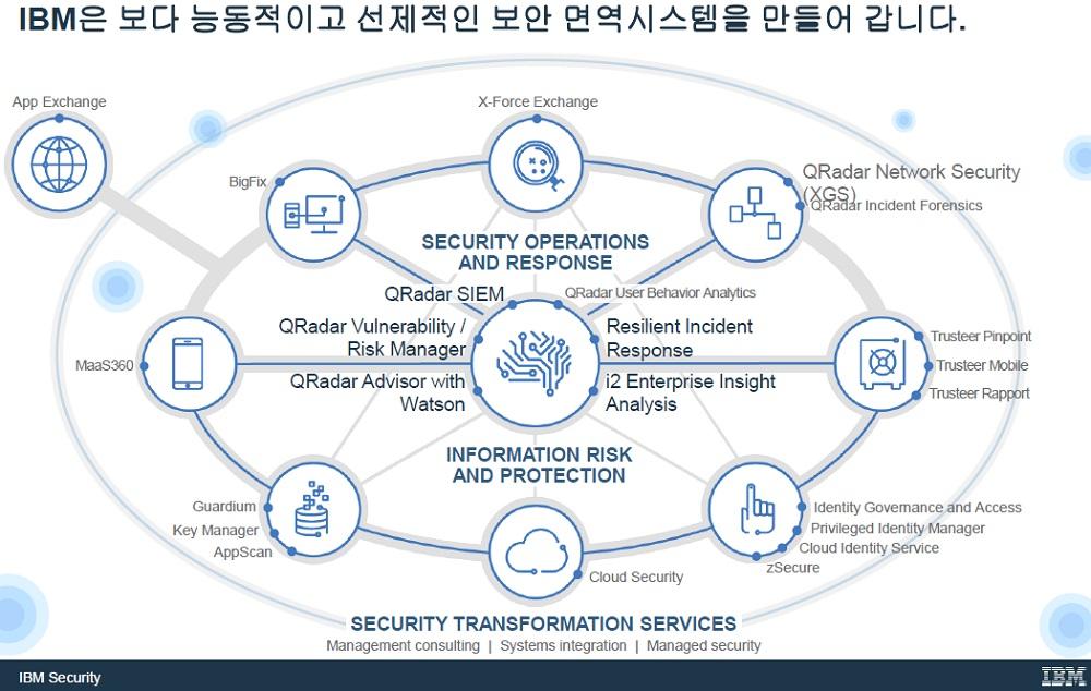 ▲ IBM 발표자료 이미지