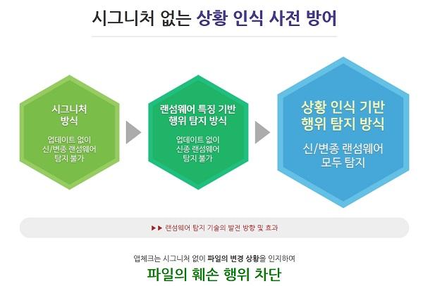 ▲ 앱체크 성능