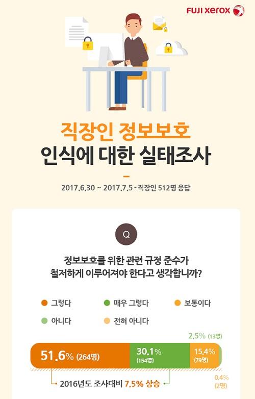 ▲ 한국후지제록스, 직장인 정보보호 인식 설문조사 결과