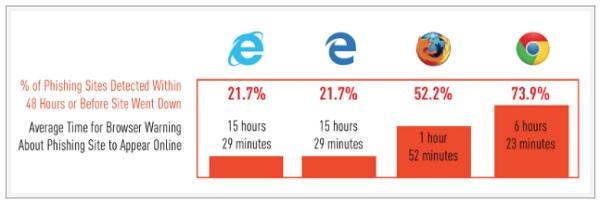 ▲ 인터넷 익스플로러, 엣지, 파이어폭스, 크롬 중 피싱 공격을 가장 잘 막아내는 브라우저는?