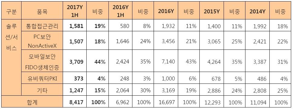 ▲ 사업부문별 세부 매출 현황. 라온시큐어 제공.