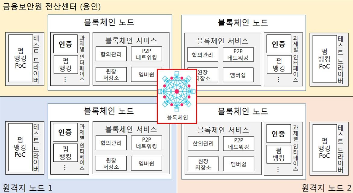 ▲ 블록체인 테스트베드 구성도. 금융보안원 제공.