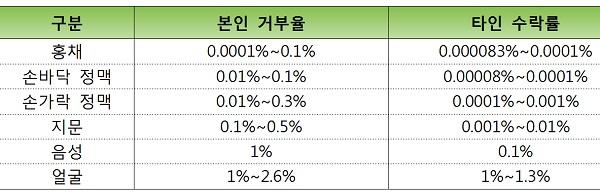 ▲ 바이오인증기술 정확도 비교. (자료 : 한국은행 지급결제조사자료, 2016)
