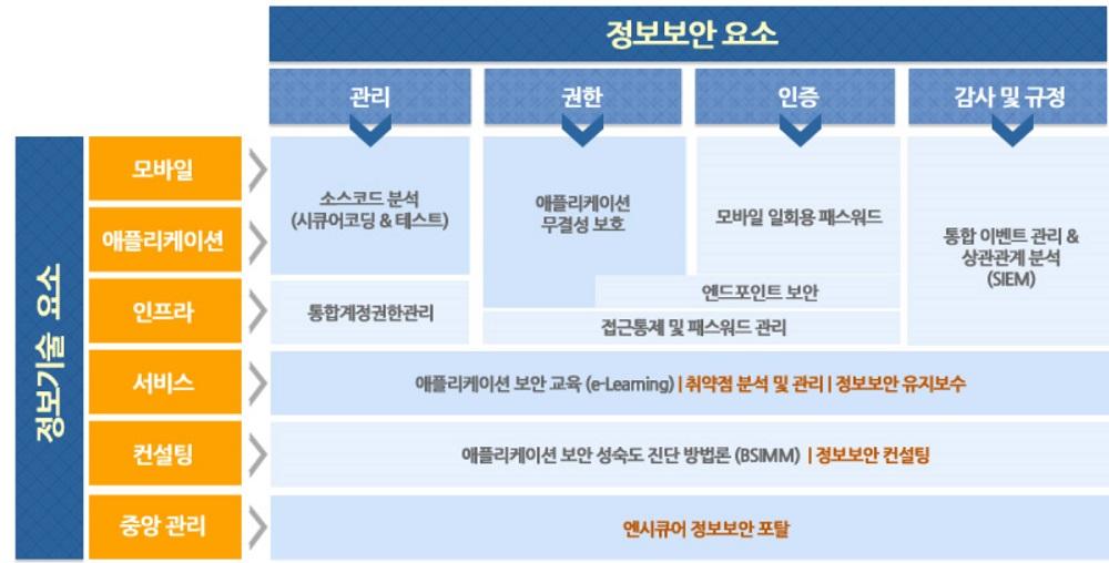 ▲ 엔시큐어의 정보보안 솔루션 사업 분야.