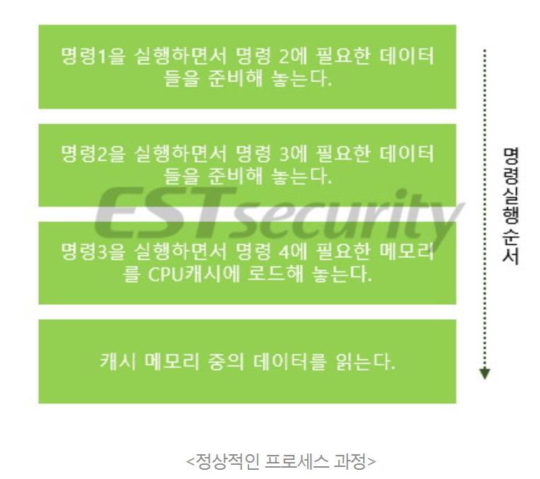 ▲ 출처. 이스트시큐리티 블로그