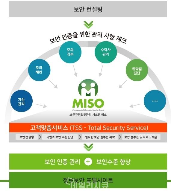 ▲ '보안규정업무관리 플랫폼 MISO'