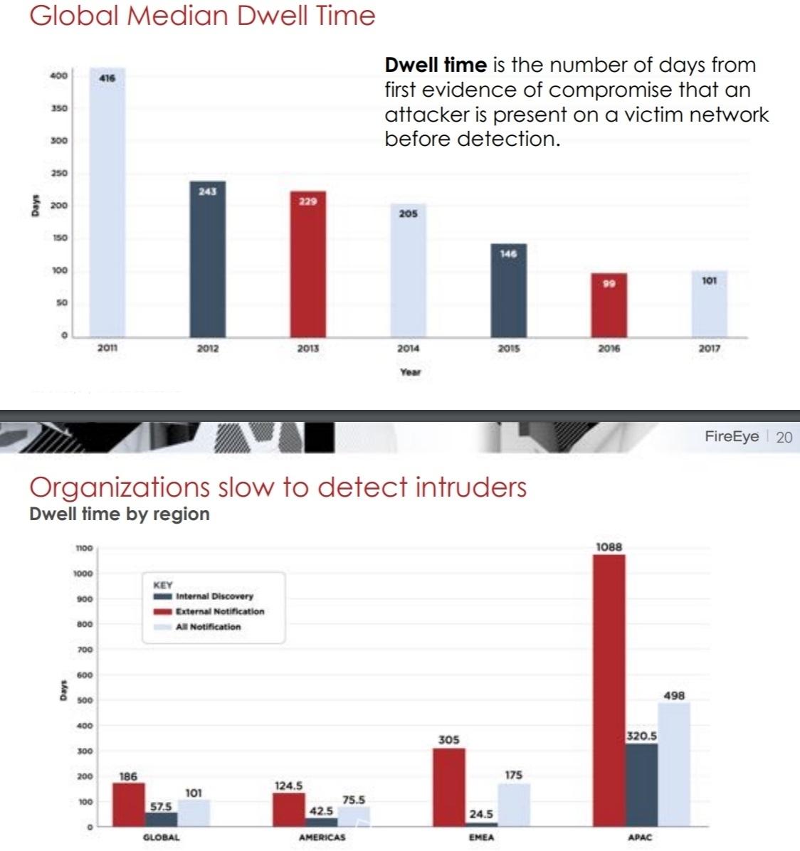 ▲ 공격자들의 체류시간(Dwell time)이 글로벌 평균에 비해 아태지역이 상당히 높게 조사됐다. 보안성숙도가 상대적으로 떨어지고 있다고 지적하고 있다.
