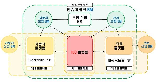 ▲ IBRC 프로젝트 구성도