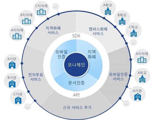 ▲ LG CNS-한국조폐공사 블록체인 플랫폼 서비스 체계도