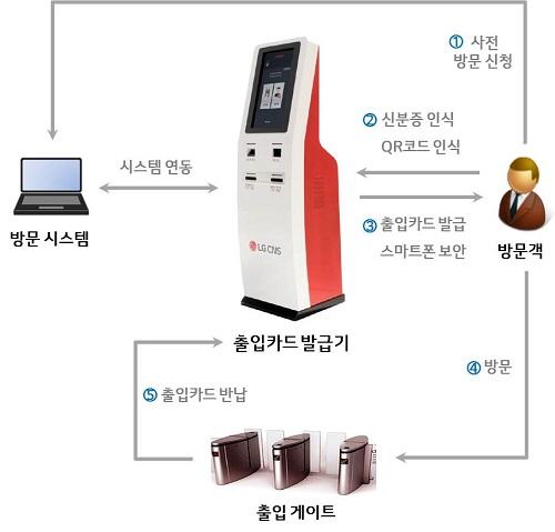 ▲ LG CNS 지능형 출입카드 발급시스템 사용 절차