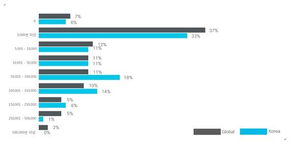 ▲ 조직에서 매일 발생하는 보안 경보의 평균 횟수