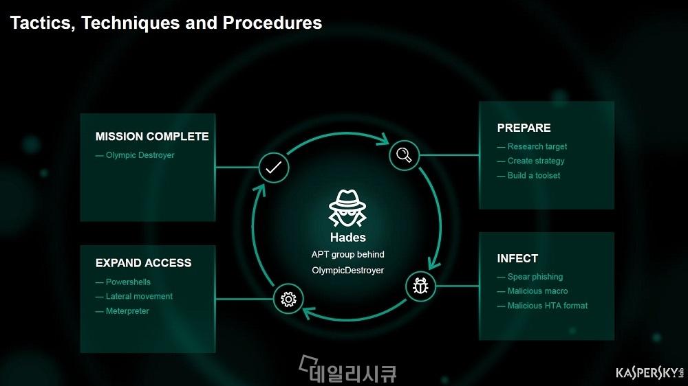 ▲ 박성수 책임 K-ISI 2018 발표자료중 하데스 공격그룹 관련 자료.