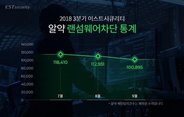 ▲ 알약, 3분기 랜섬웨어 차단 통계