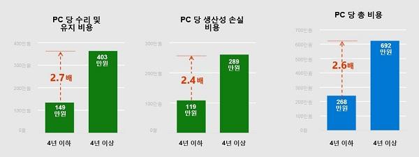 ▲ 4년 이상 된 구형 PC 보유 시 소요되는 비용 차이
