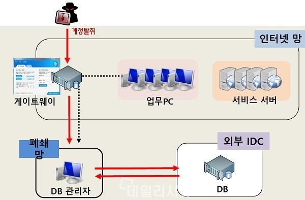 ▲ 이동근 단장 발표자료.