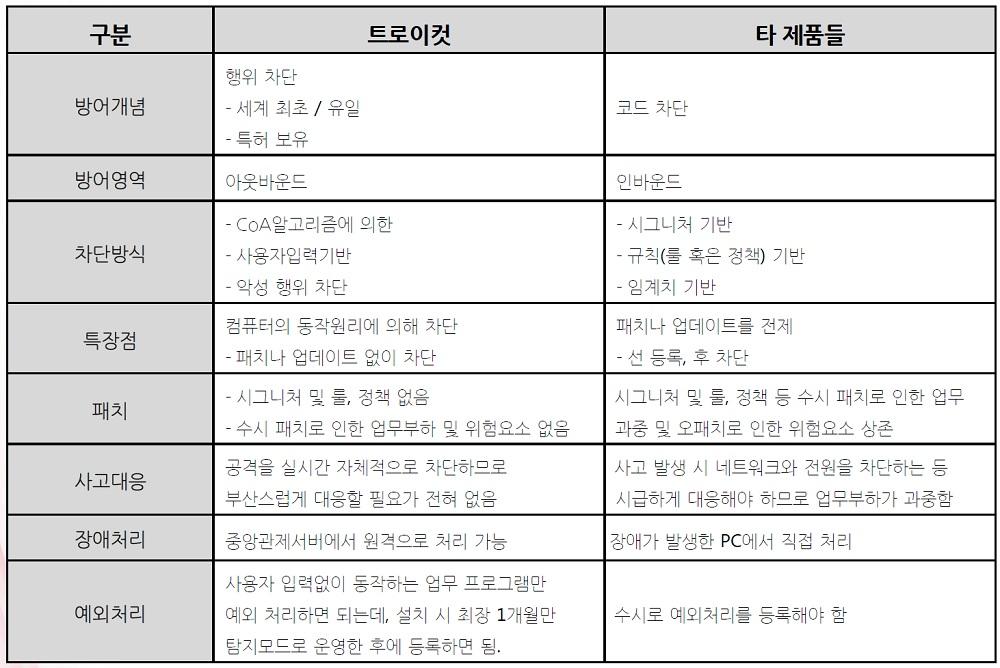 ▲ APT 공격 차단 솔루션 트로이컷과 타사 제품 비교도.