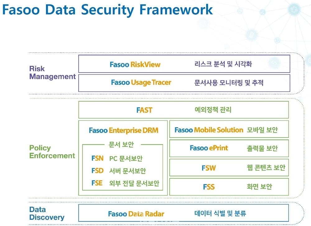 ▲ 파수 데이터 시큐리티 프레임워크. 파수닷컴은 데일리시큐 주최 PASCON 2018에 참가해 자사 데이터 보안 솔루션을 소개했다.