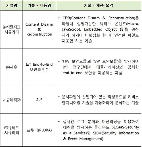 ▲ 2018년 우수 정보보호 기술과 제품 (과기정통부 제공)