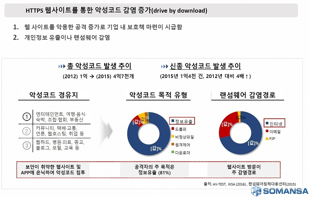 ▲ G-PRIVACY 2019. 김대환 소만사 대표 강연내용.