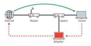 사이버 공격의 새로운 영토, 사물인터넷(IoT)