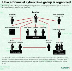 악명 높은 사이버범죄 조직 Lurk, 공격툴 개발해 다른 조직에 대여까지