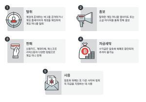 온라인 게임 머니와 사이버 범죄의 상관관계 분석