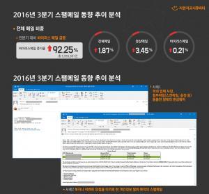 2016년 3분기 스팸메일 동향 분석 리포트 다운로드