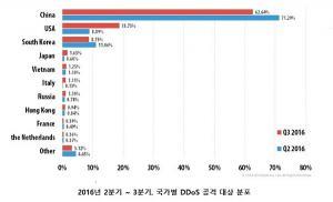 """""""리눅스 기반 DDoS 봇에 의한 공격 비율 계속 증가해"""""""