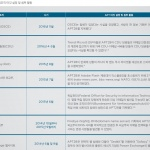 러시아 기반 사이버 위협 그룹 'APT28'에 대한 보고서 다운로드