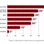 """""""지난해 49% 기업이 랜섬 공격 대상…가장 큰 고민은 데이터 손실"""""""