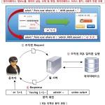[긴급] 국내 홈페이지 변조, DDoS 공격 급증…웹 취약점 점검 필요