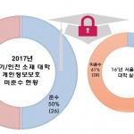 수도권 대학, 개인정보보호 실태 낙제점