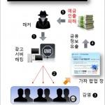 더욱 지능화된 수법으로 인터넷 뱅킹 사용자 계좌 노리는 '파밍' 공격
