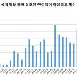 국내 웹사이트 통해 유포된 랜섬웨어 역대 최대 기록