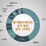2017년 1분기 인터넷 보안 현황 보고서