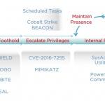 사이버공격 조직 'APT32' 분석...다국적 기업 및 한국 기업도 타깃