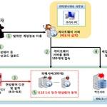 인터넷나야나 해킹과정 공개…랜섬웨어 피해 막으려면
