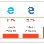 인터넷 익스플로러, 엣지, 파이어폭스, 크롬 중 피싱 공격 가장 잘 막아내는 브라우저는?