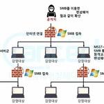 """""""LG전자 서비스센터 랜섬웨어 감염…SMB 취약점 방치가 원인"""""""