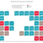 제로디움, 익스플로잇에 대한 지불 금액 업데이트 목록 공개