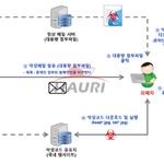 국내 북한관련 대학교수 표적 공격 포착…한글 파일에 악성코드 심어 유포