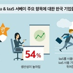 IaaS클라우드에 대한 한국 기업 만족도 크게 상승