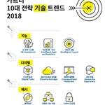 2018년 대부분 조직에 영향 미칠 '10대 전략 기술 트렌드'