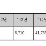 최근 5년 간 유출된 공인인증서 8만 건 이상…대책시급
