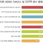 유럽 일반 개인정보보호법 'GDPR'이 기업 문화에 상당한 변화 가져올 것