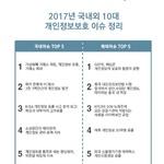 2017년 발생한 국내외 10대 개인정보보호 이슈