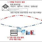국내 기업으로 위장해 발송되는 이메일 악성코드 공격 주의