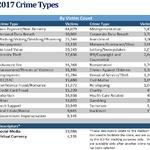 2017 인터넷범죄 보고서 발간...14억 달러 손실 발생